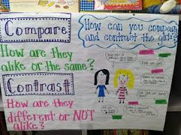 Compare And Contrast Anchor Chart Anchor Charts Anchor
