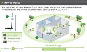 amped wireless r10000 high power wireless n 600mw smart router how it works