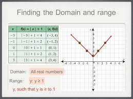 Range And Domain Domain And Range Ppt Video Online Download