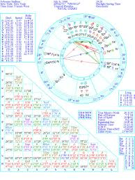 Astrology And Everything Else Sylvester Stallones Son Dies