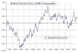 Gbp To Usd Today Chart British Pound Forex Fx Gbp Seasonal Chart Equity Clock