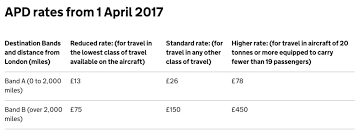 Zed Fare Chart 2017 4 Ways To Not Pay Uk Air Passenger Duty Apd Points With