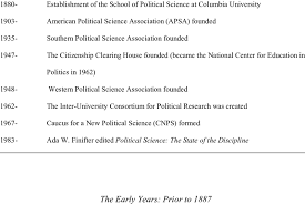 Year Timeline Timeline Of Major Events In Political Science History Year Event