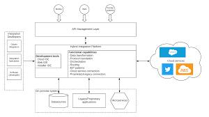 Cloud Integration Design Patterns Hybrid Integration Pattern Solutions Architecture Patterns