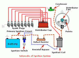 ignition points wiring ignition database wiring diagram images basic ignition switch wiring diagram wiring diagram