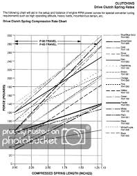 Polaris Spring Chart By Jeff Neilan Photobucket