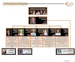 District Organization Chart Overview