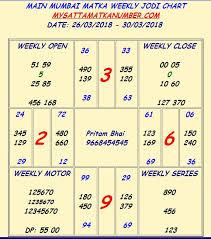 67 Prototypic Bombay Matka Chart 2019