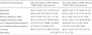 Table 5 From Development And Validation Of Trivandrum