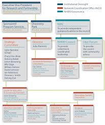 Purdue University Organizational Chart Nco Leadership Overview Designsafe Ci