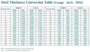 Steel Thickness Chart Fractions Charter Meaning In Hindi Aluminum Gauge Thickness Conversion