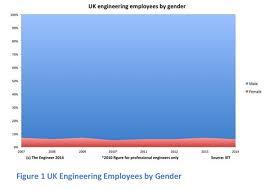 Statistics on Women in Engineering