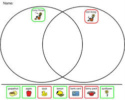 Venn Diagram Living And Nonliving Things Living Things Vs Non Living Things Venn Diagram
