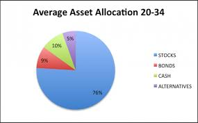 Balanced Investment Portfolio Pie Chart Should I Buy Bonds To Build Wealth Financial Samurai