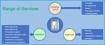 Feasibility Study Process Flow Chart Services Proweps Envirotec