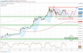 Bitcoin Still Needs To Close The Open Gap At 8 500