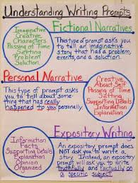 Understanding The Different Types Of Writing Prompts Expository