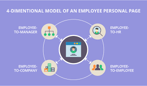 Employee Personal Pages How To Make Them The Core Of Successful Hr
