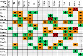 Pokemon Emerald Type Chart