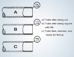 when a hole is reamed in metal to size it is piping tubing and hoses industrial wiki odesie by tech transfer