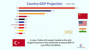 Gdp Chart By Country Future Top 10 Country Projected Gdp Ranking 2018 2100