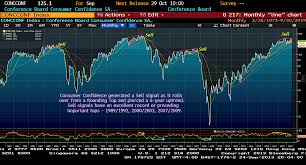Confidence Index Chart Waning Consumer Confidence Might Sink The Stock Market
