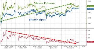 Cme Bitcoin Futures Chart Cboe Bitcoin Futures Contract Expiration