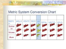 Free Conversion Chart For Metric System Ppt Metric System Conversion Chart Powerpoint Presentation