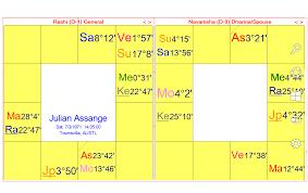 Julian Assange Natal Chart