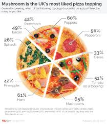 On Alternative Pizzas Pie Charts And Datavis Pedantry