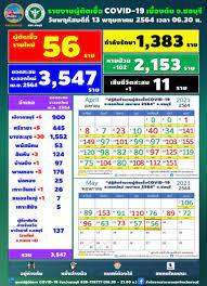 ชลบุรีติดโควิดเพิ่ม 56 คน - อัปเดตไทม์ไลน์ 5 สถานที่เสี่ยง