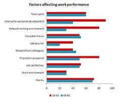 Task 1 Bar Chart Effectiveness At Work