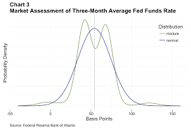 Market Expectations Of Fed Policy A New Tool Federal