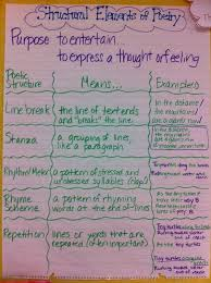 Characteristics Of Poetry Anchor Chart Pin On Reading And Literacy