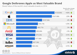 infographic google dethrones apple as most valuable brand statista