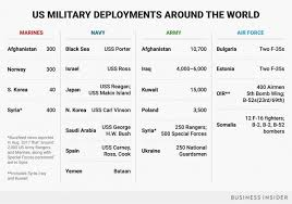 A Chart Of The Significant Us Military Deployments Worldwide