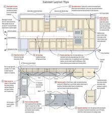 setting kitchen cabinets