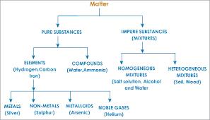 Classification Of Matter Flow Chart Worksheet Chemistry Unit Mrsoultonbirt