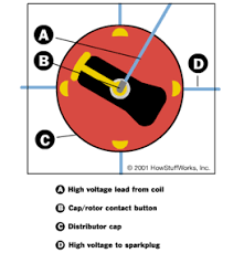 automotive car engine ignition distributor basics how it works car ignition distributor