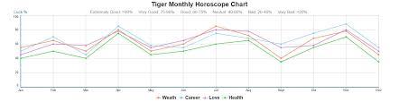 Tiger Love Compatibility Chart Year Of The Tiger Love Compatibility Horoscope