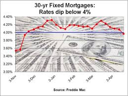30 Year Va Mortgage Rates Chart Daily 30 Year Mortgage Rates Below 4 For First Time In 5 Months