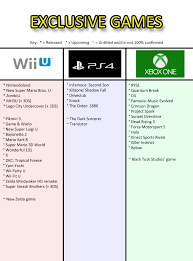 Exclusives Chart Xbox One Vs Wii U Vs Ps4 Gaming