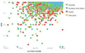 Gpa Chart princeton high school gpa chart – newscellar.info