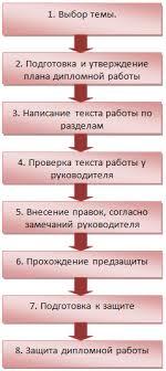 Заказать дипломную работу в Украине Киеве ИЦ a one kikaku info  Основные этапы написания и защиты дипломной работы