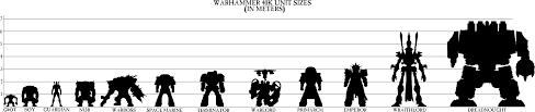 Space Marine Height Chart 27 Explanatory Warhammer 40k To Hit Chart
