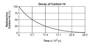 Radioactive Isotopes Chart Base Your Answers To Questions 62 Through 65 On The Graph