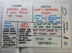 Differences Between Weather And Climate Venn Diagram 20 Best Weather Vs Climate Images Science Education Teaching