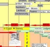 Biblical Timeline Chronological Chart Pdf