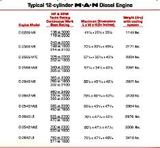 marine engines comparing diesel types two cycle four cycle these tables show the relative weights and power ratings of man and detroit diesel note that in most cases the detroit is a heavier engine