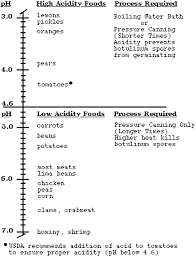 Ph Of Foods And Food Products - Acidity / Alkalinity Or Fruit ...